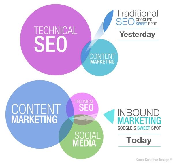 Marketing de contenidos estrategias de marketing